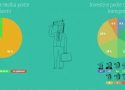 Zonky – Inventura dosavadních investic a vyhlídky na rok 2017