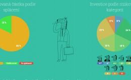 Investice na Zonky – čtete ještě příběhy?